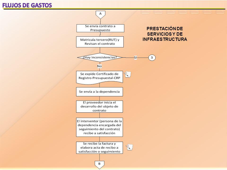PRESTACIÓN DE SERVICIOS Y DE INFRAESTRUCTURA
