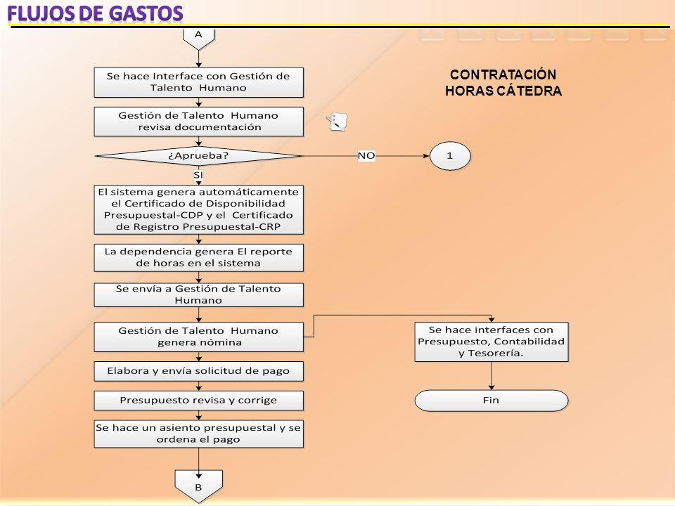 CONTRATACIÓN HORAS CÁTEDRA
