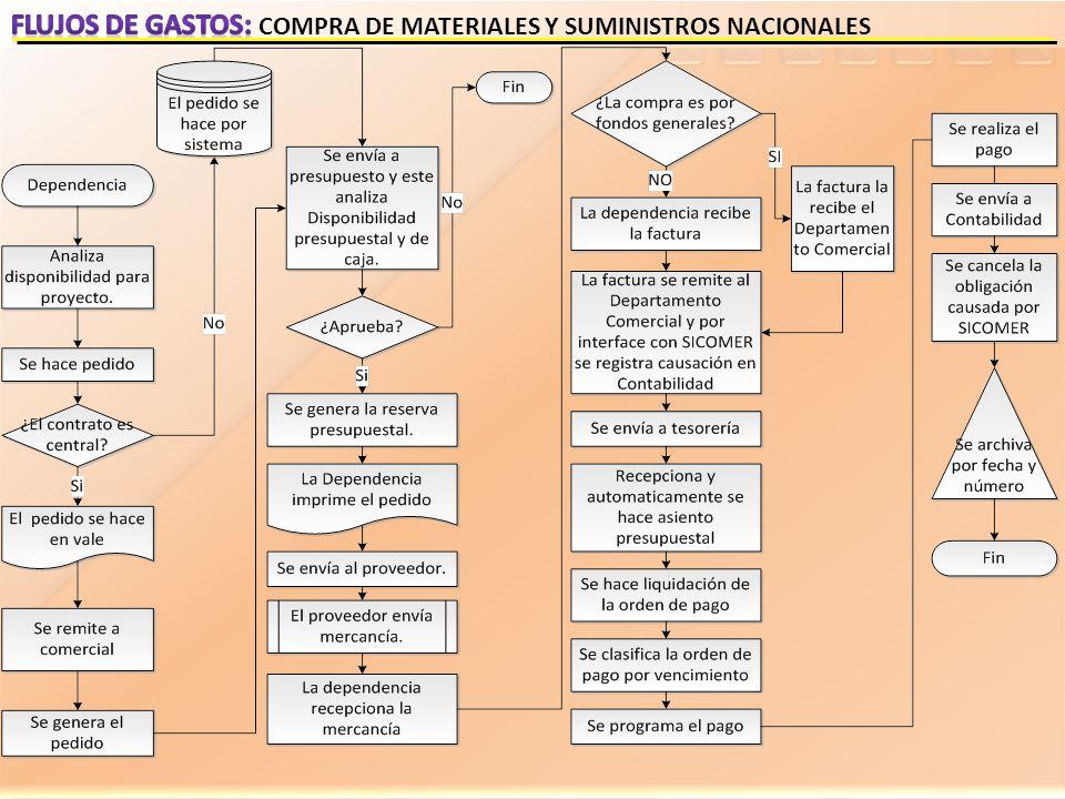 Flujos de gastos: COMPRA DE MATERIALES Y SUMINISTROS NACIONALES