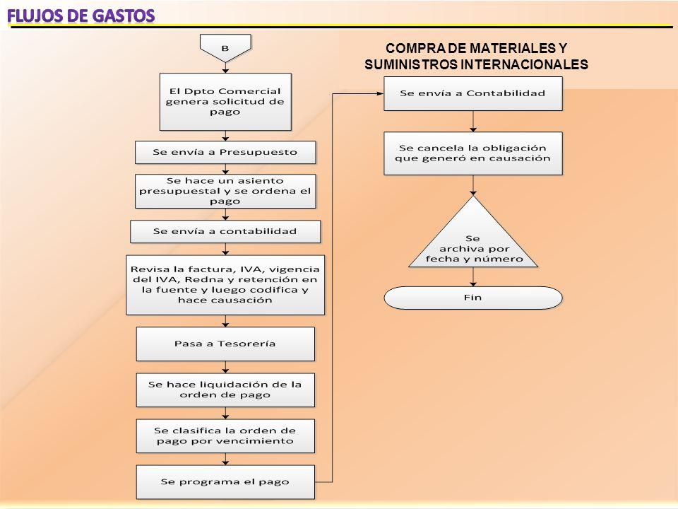 COMPRA DE MATERIALES Y SUMINISTROS INTERNACIONALES