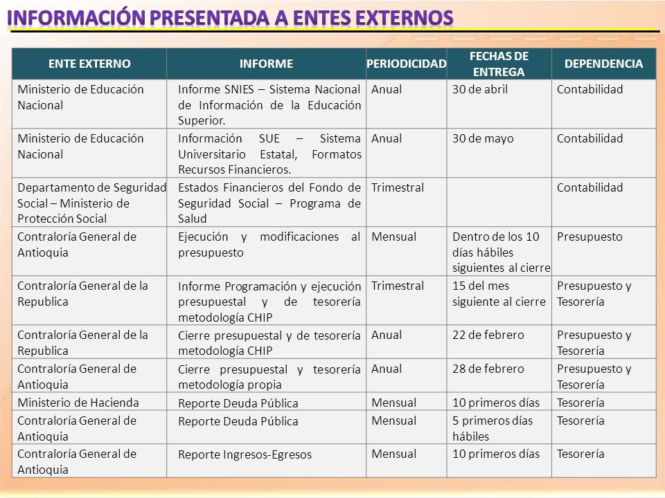 Información PRESENTADA A ENTES EXTERNOS