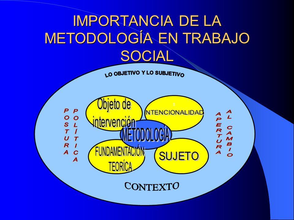 IMPORTANCIA DE LA METODOLOGÍA EN TRABAJO SOCIAL
