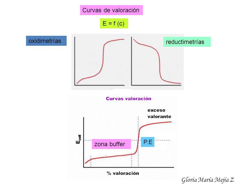 Gloria María Mejía Z Curvas de valoración E = f (c) oxidimetrías