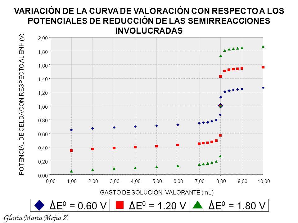 VARIACIÓN DE LA CURVA DE VALORACIÓN CON RESPECTO A LOS POTENCIALES DE REDUCCIÓN DE LAS SEMIRREACCIONES INVOLUCRADAS