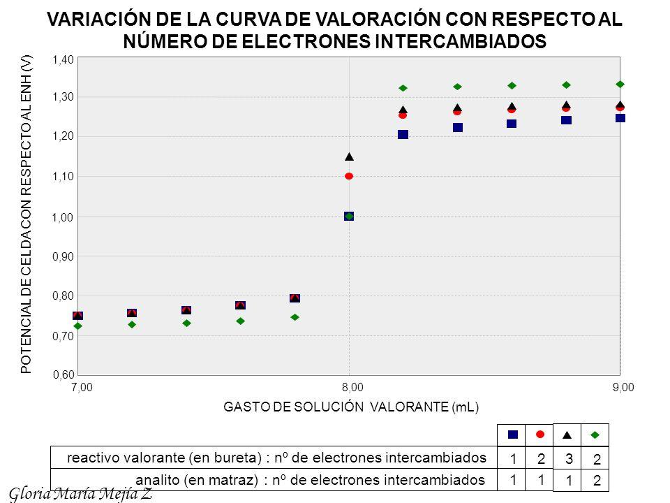 VARIACIÓN DE LA CURVA DE VALORACIÓN CON RESPECTO AL NÚMERO DE ELECTRONES INTERCAMBIADOS