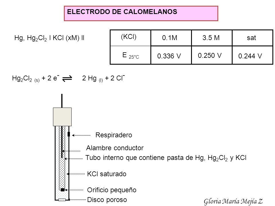 Gloria María Mejía Z ELECTRODO DE CALOMELANOS 0.1M 3.5 M sat 0.336 V