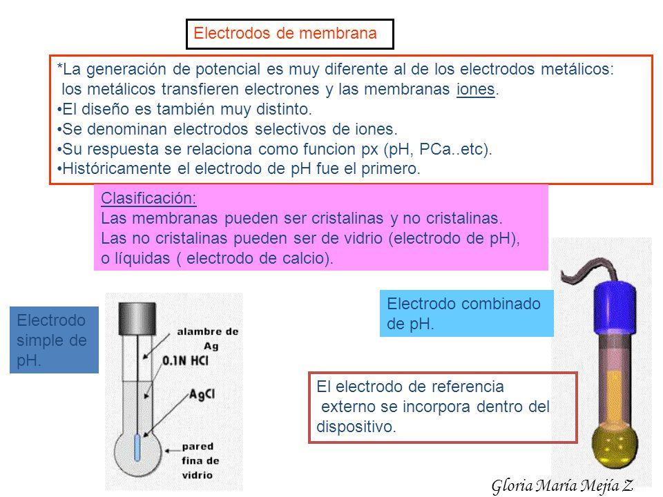 Gloria María Mejía Z Electrodos de membrana