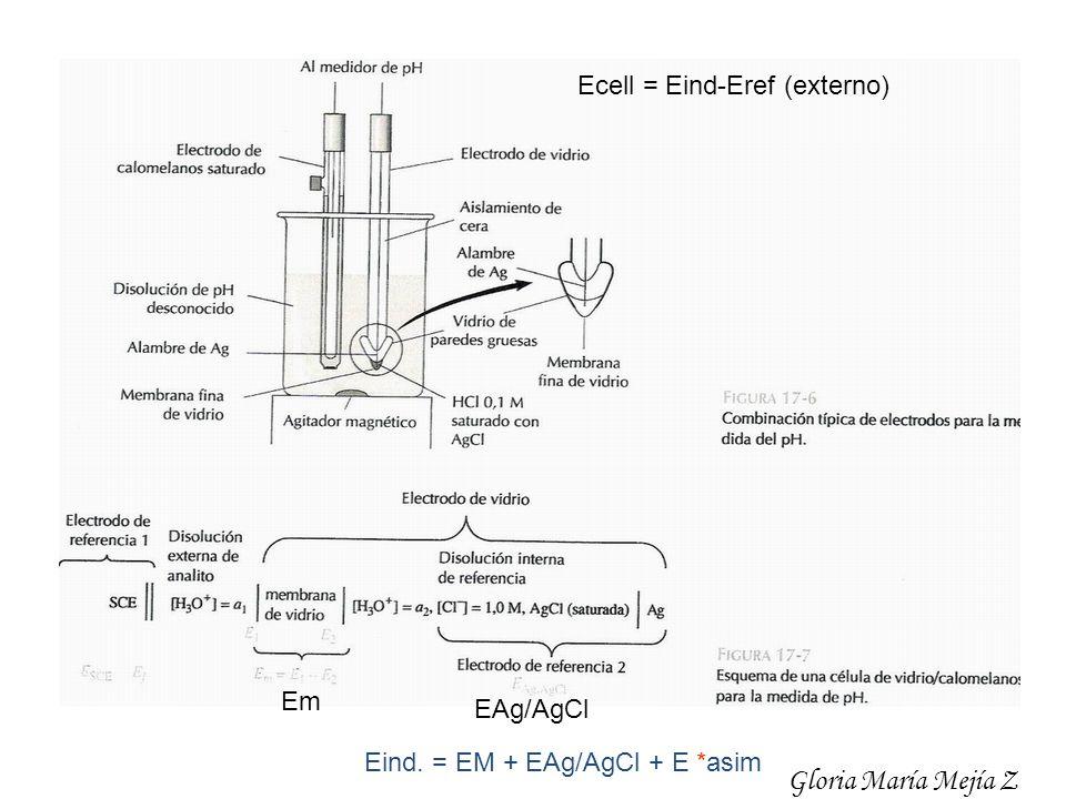 Gloria María Mejía Z Ecell = Eind-Eref (externo) Em EAg/AgCl