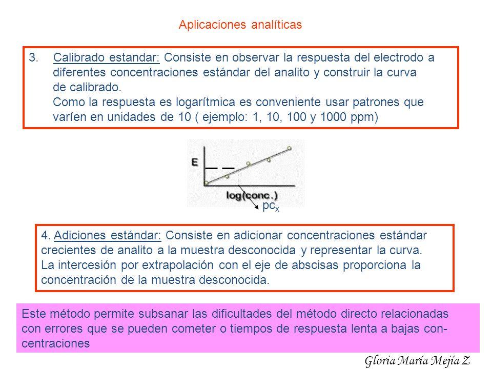 Gloria María Mejía Z Aplicaciones analíticas