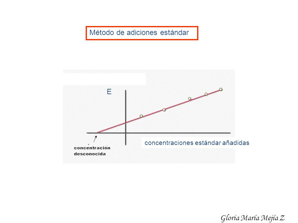 Gloria María Mejía Z Método de adiciones estándar E