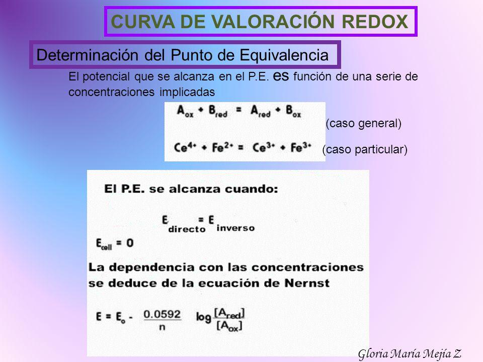 CURVA DE VALORACIÓN REDOX