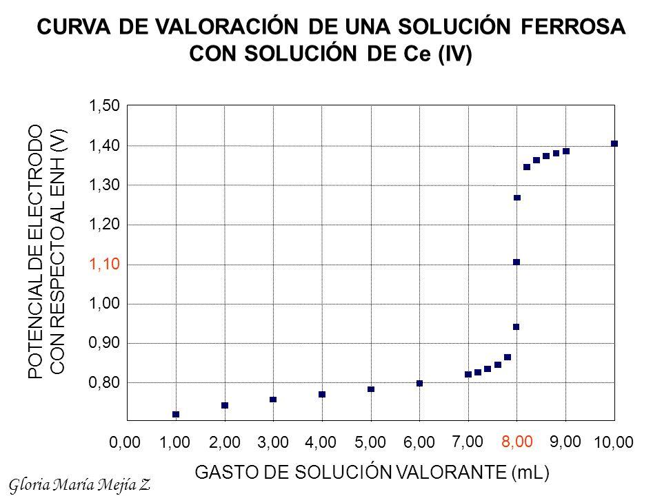 CURVA DE VALORACIÓN DE UNA SOLUCIÓN FERROSA CON SOLUCIÓN DE Ce (IV)
