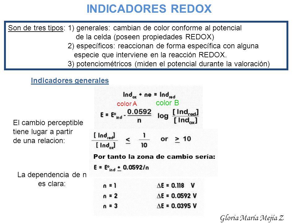 INDICADORES REDOX Gloria María Mejía Z