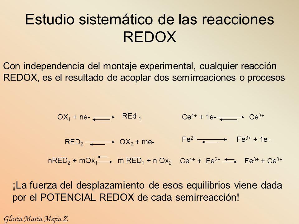 Estudio sistemático de las reacciones REDOX