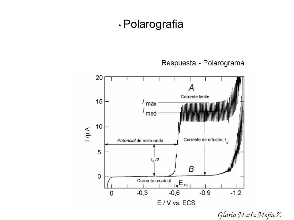 • Polarografia Respuesta - Polarograma Gloria María Mejía Z
