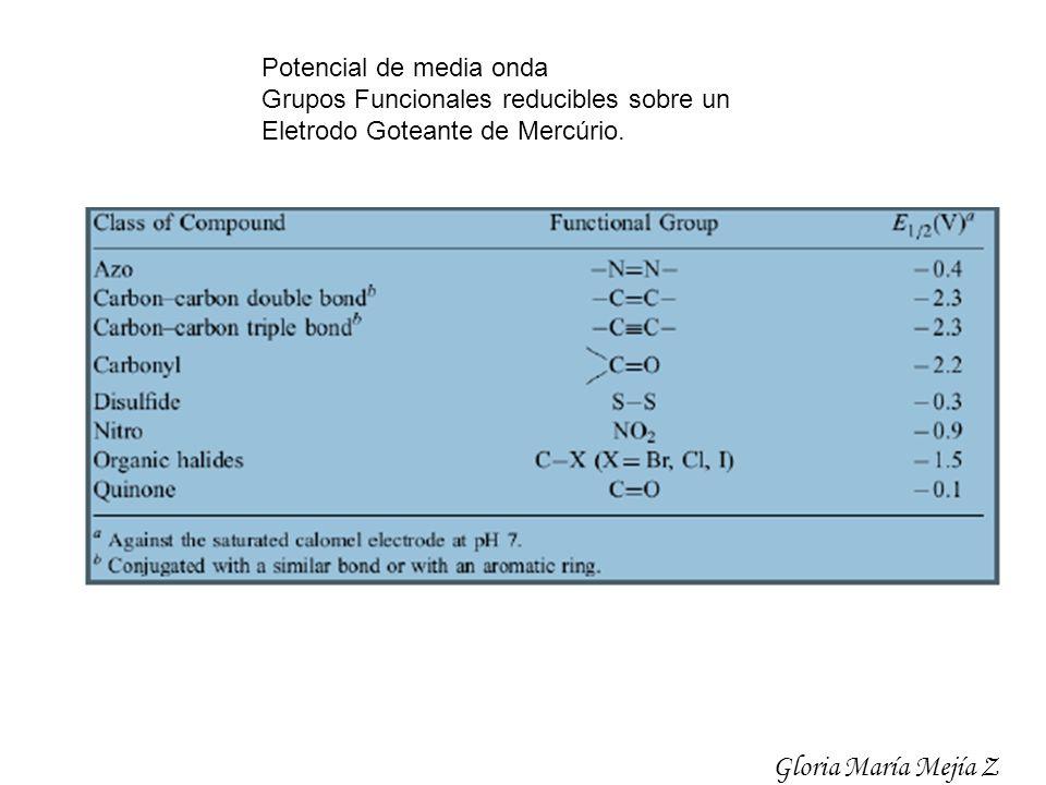 Gloria María Mejía Z Potencial de media onda