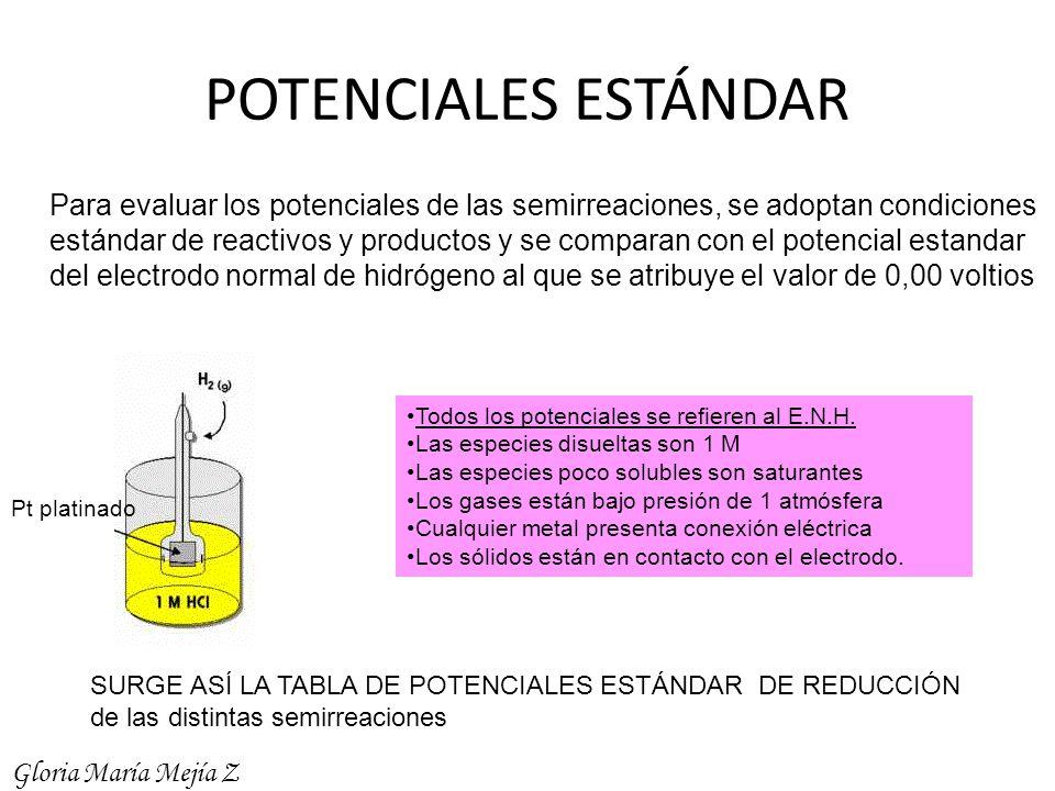 POTENCIALES ESTÁNDAR Para evaluar los potenciales de las semirreaciones, se adoptan condiciones.