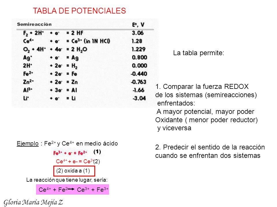 TABLA DE POTENCIALES Gloria María Mejía Z La tabla permite: