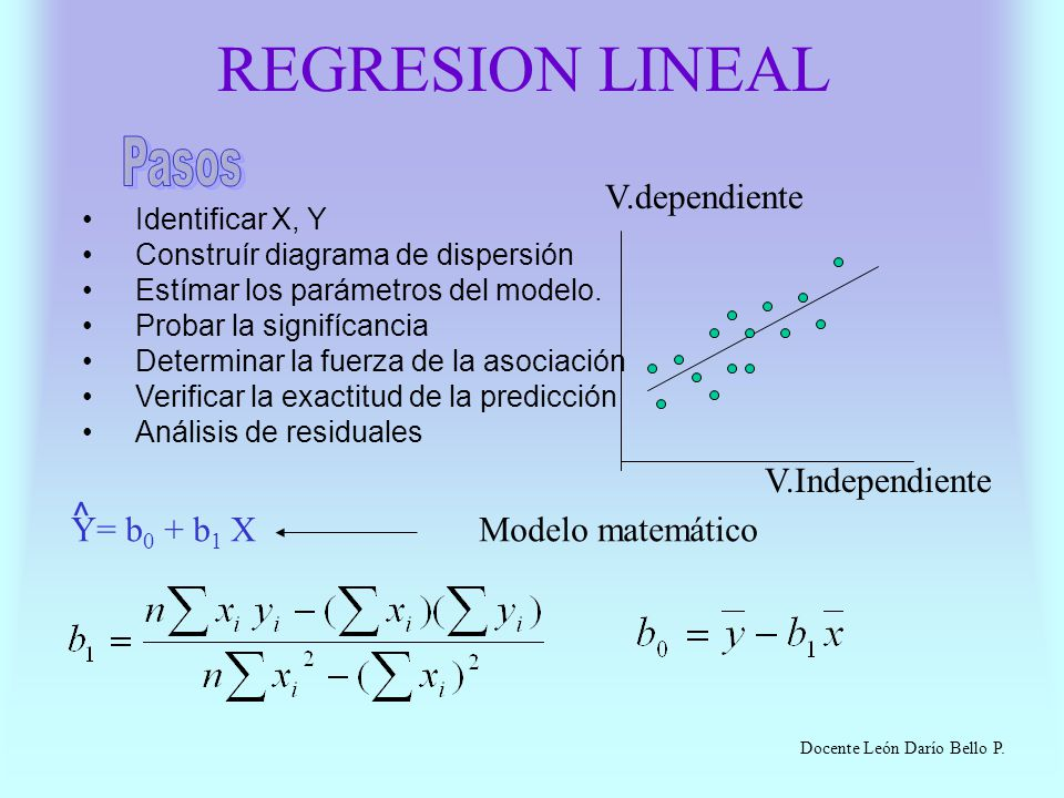 REGRESION LINEAL Pasos V.dependiente V.Independiente ^ Y= b0 + b1 X