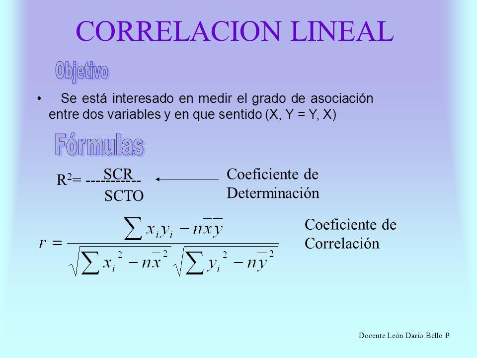 CORRELACION LINEAL Objetivo Fórmulas R2= ----------- SCR