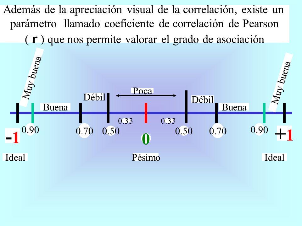 +1 -1 Además de la apreciación visual de la correlación, existe un