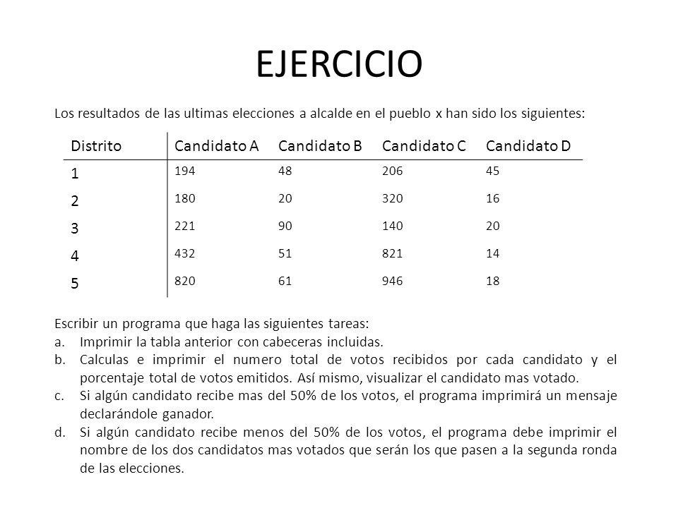 EJERCICIO Distrito Candidato A Candidato B Candidato C Candidato D 1 2