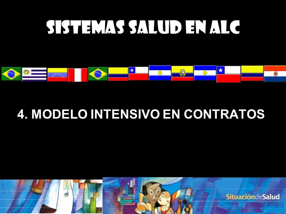Sistemas Salud en ALC 4. MODELO INTENSIVO EN CONTRATOS