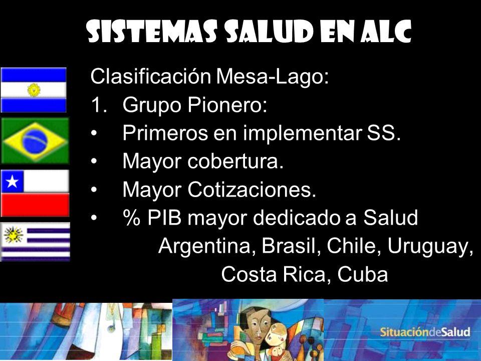 Argentina, Brasil, Chile, Uruguay,