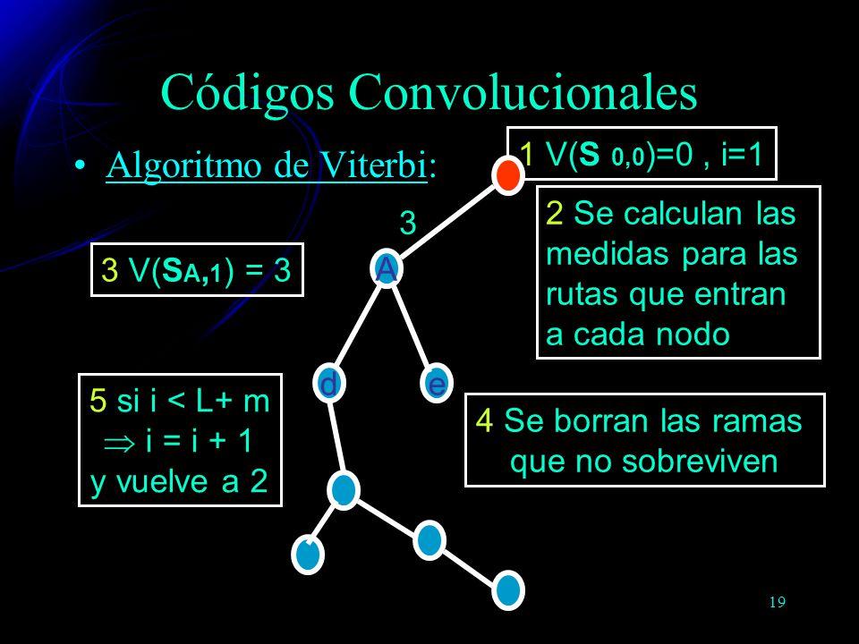 Códigos Convolucionales