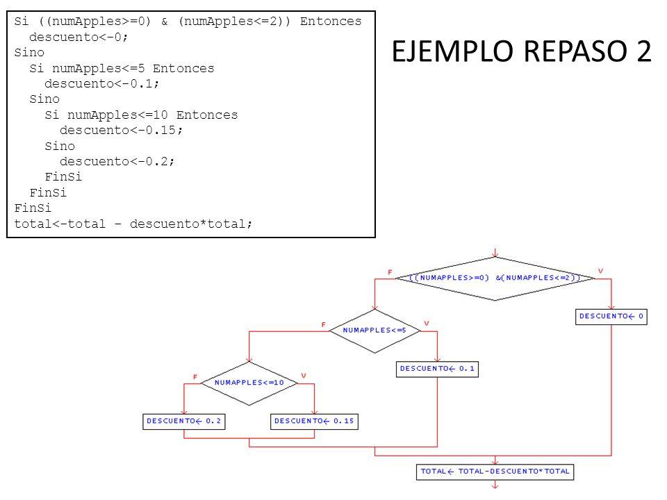 EJEMPLO REPASO 2 Si ((numApples>=0) & (numApples<=2)) Entonces