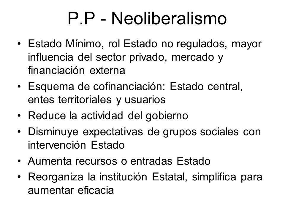 P.P - Neoliberalismo Estado Mínimo, rol Estado no regulados, mayor influencia del sector privado, mercado y financiación externa.