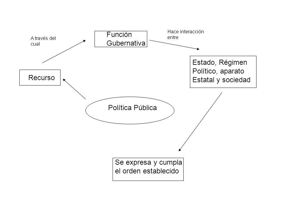 Función Gubernativa Estado, Régimen Político, aparato