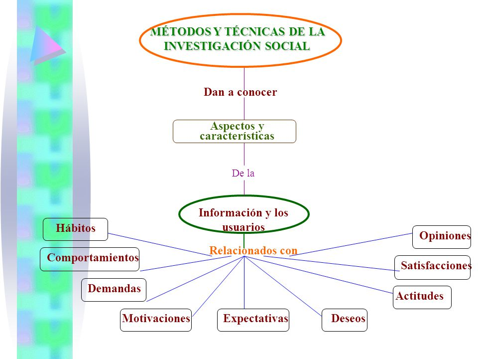 MÉTODOS Y TÉCNICAS DE LA INVESTIGACIÓN SOCIAL