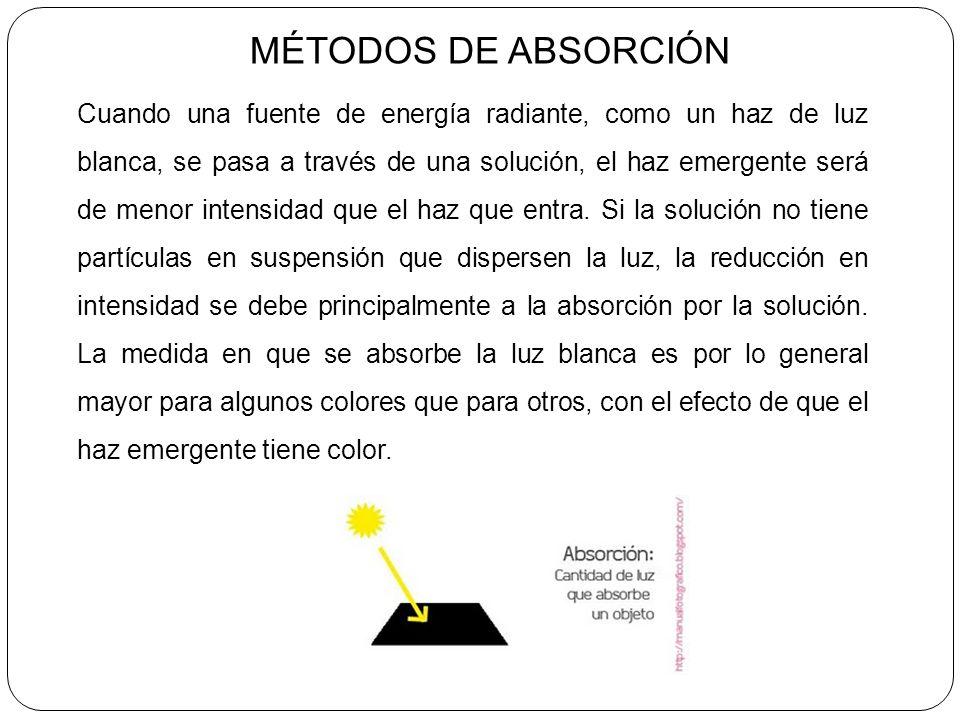 Métodos de absorción