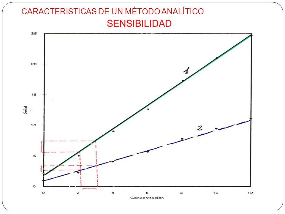 CARACTERISTICAS DE UN MÉTODO ANALÍTICO