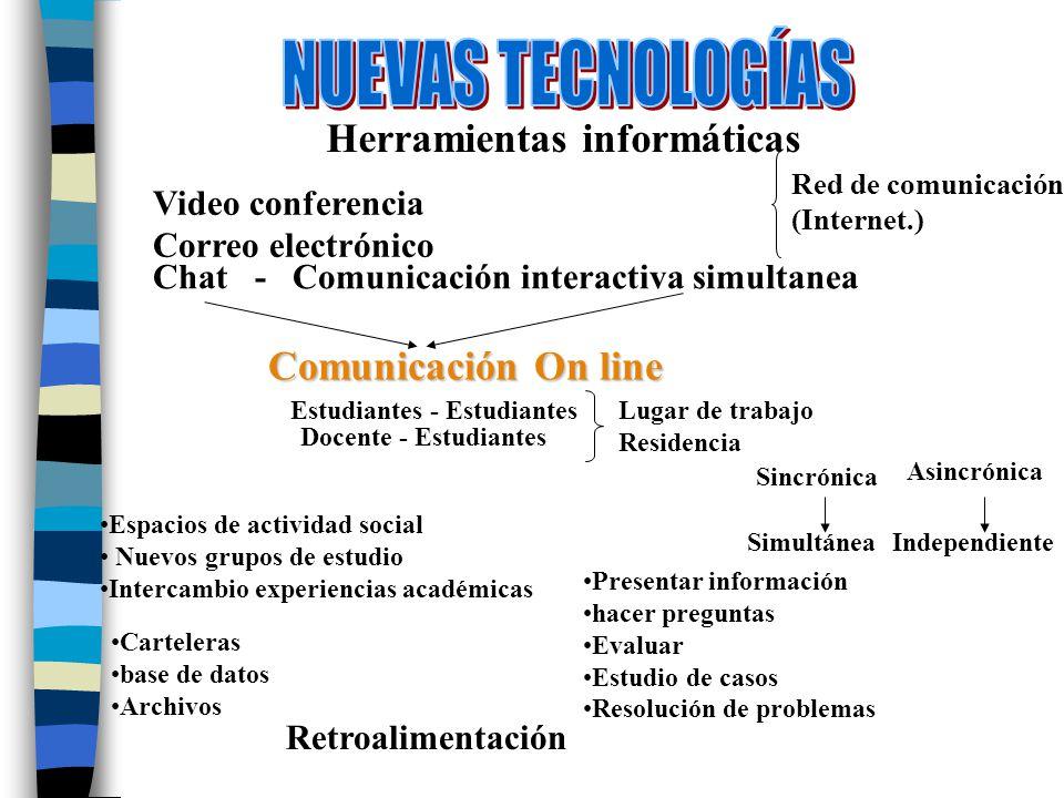 NUEVAS TECNOLOGÍAS Herramientas informáticas Comunicación On line
