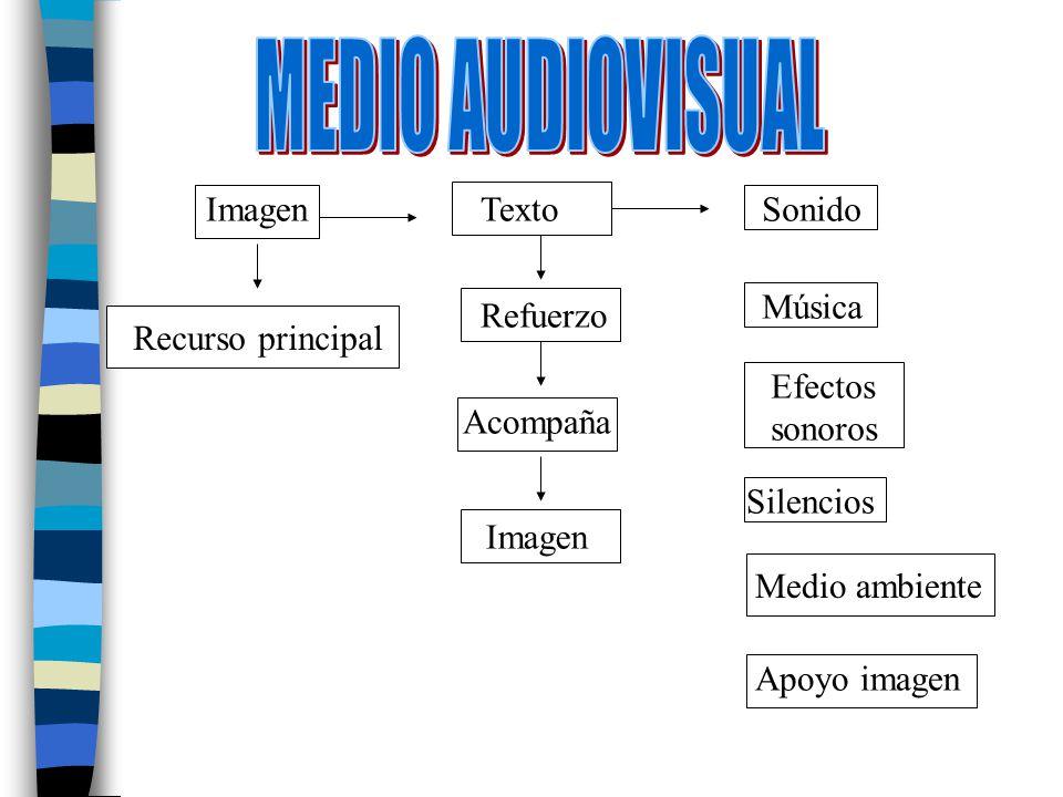 MEDIO AUDIOVISUAL Imagen Texto Sonido Música Refuerzo
