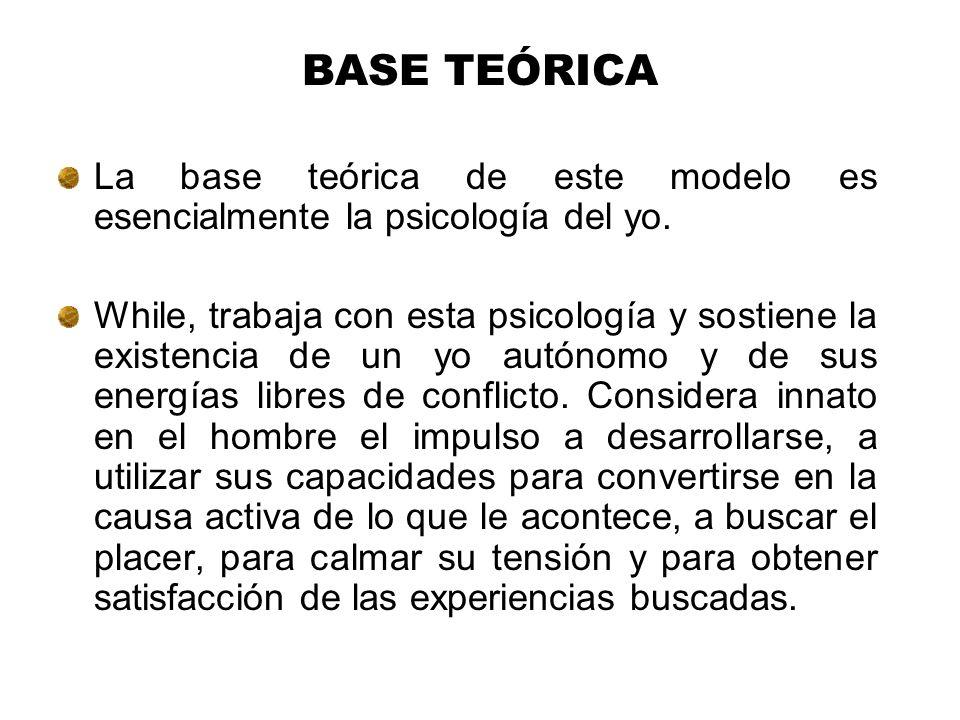 BASE TEÓRICA La base teórica de este modelo es esencialmente la psicología del yo.