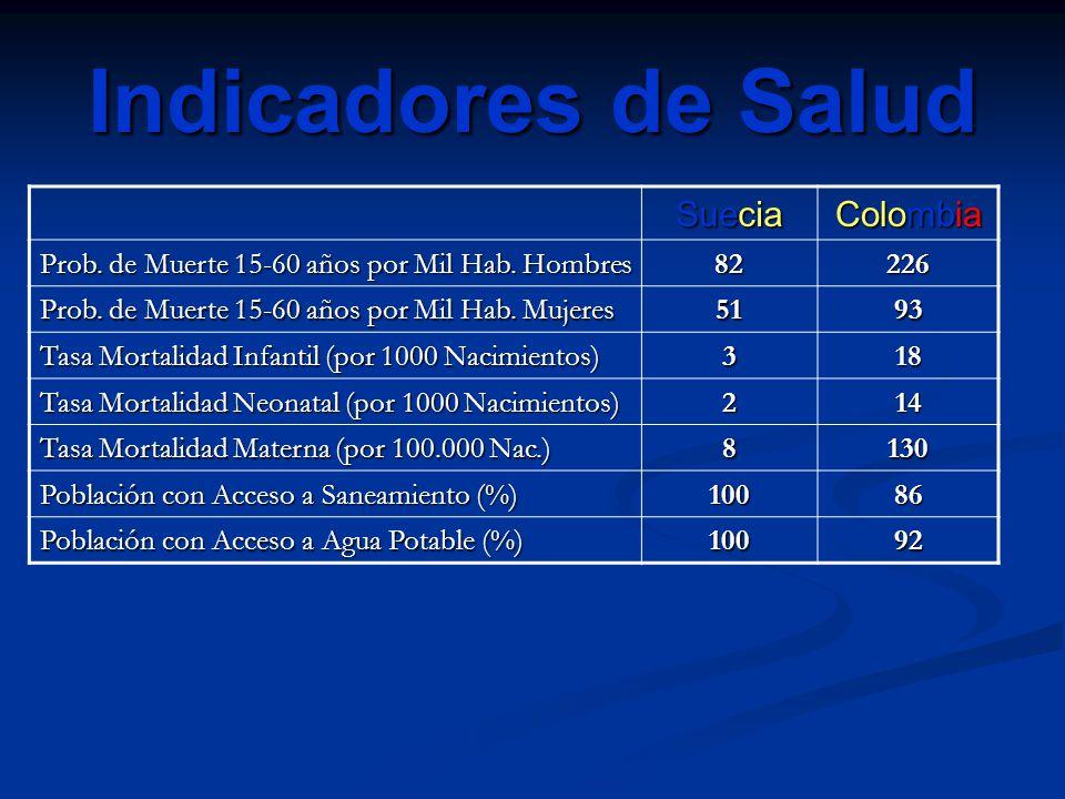 Indicadores de Salud Suecia Colombia