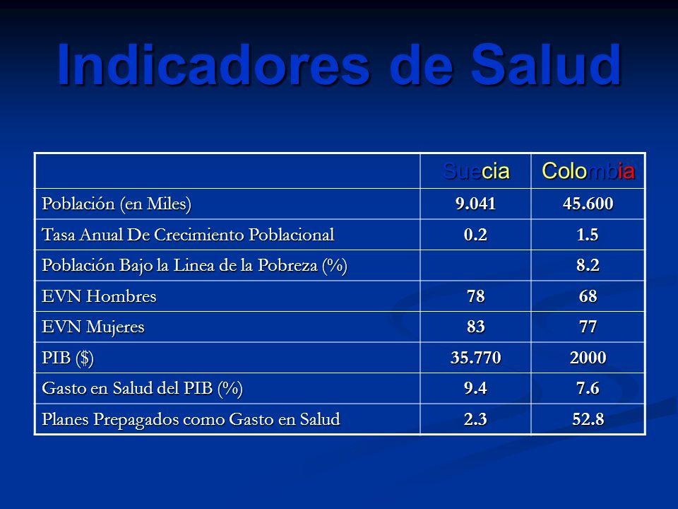 Indicadores de Salud Suecia Colombia Población (en Miles) 9.041 45.600