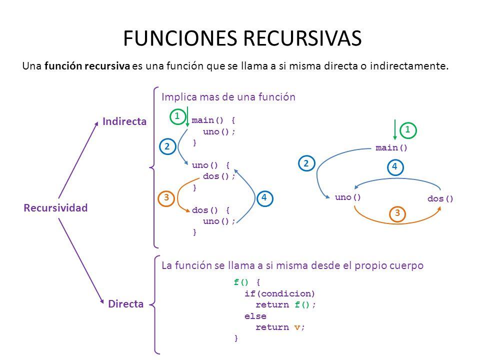 FUNCIONES RECURSIVAS Una función recursiva es una función que se llama a si misma directa o indirectamente.