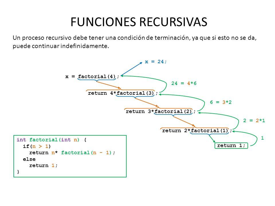 FUNCIONES RECURSIVAS Un proceso recursivo debe tener una condición de terminación, ya que si esto no se da, puede continuar indefinidamente.