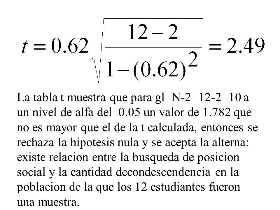 La tabla t muestra que para gl=N-2=12-2=10 a un nivel de alfa del 0