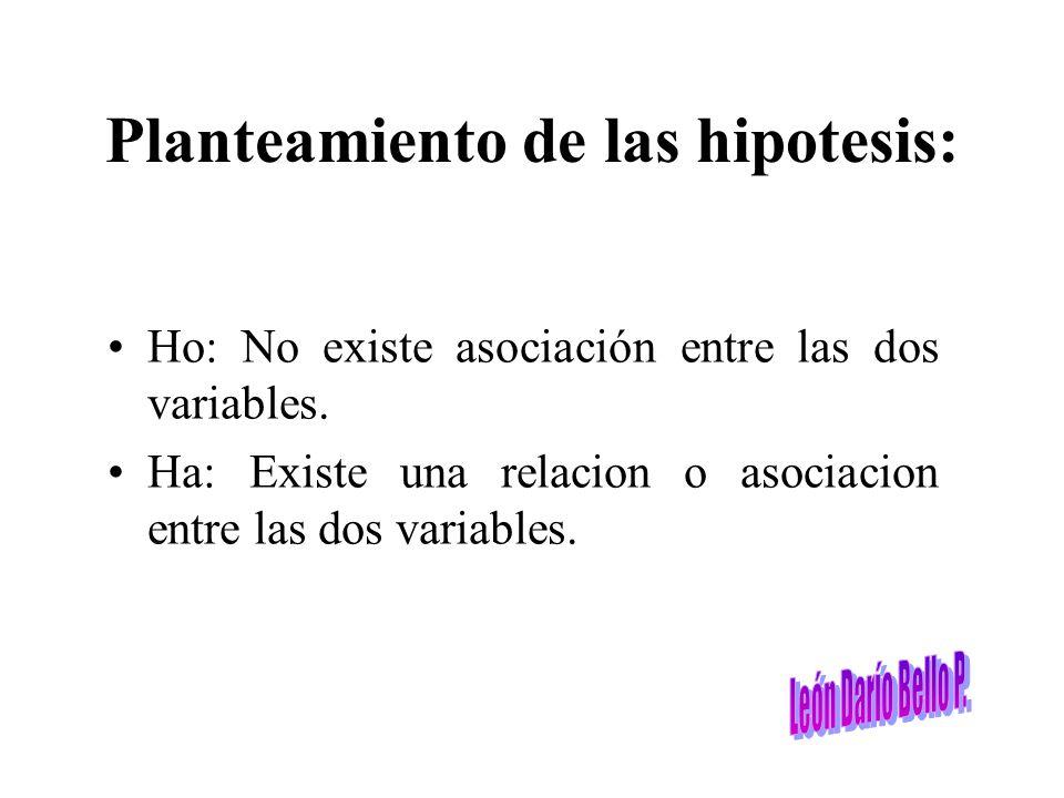 Planteamiento de las hipotesis:
