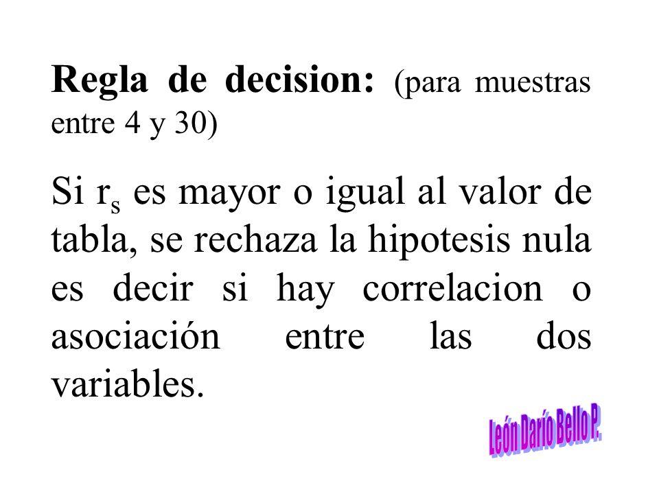 Regla de decision: (para muestras entre 4 y 30)