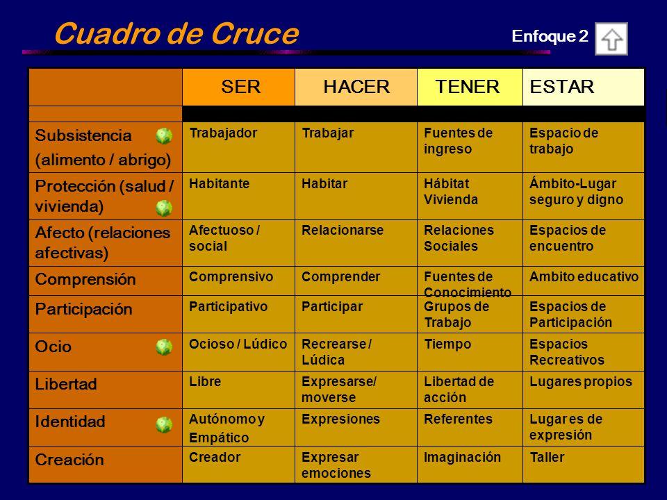 Cuadro de Cruce ESTAR TENER HACER SER Enfoque 2 Subsistencia
