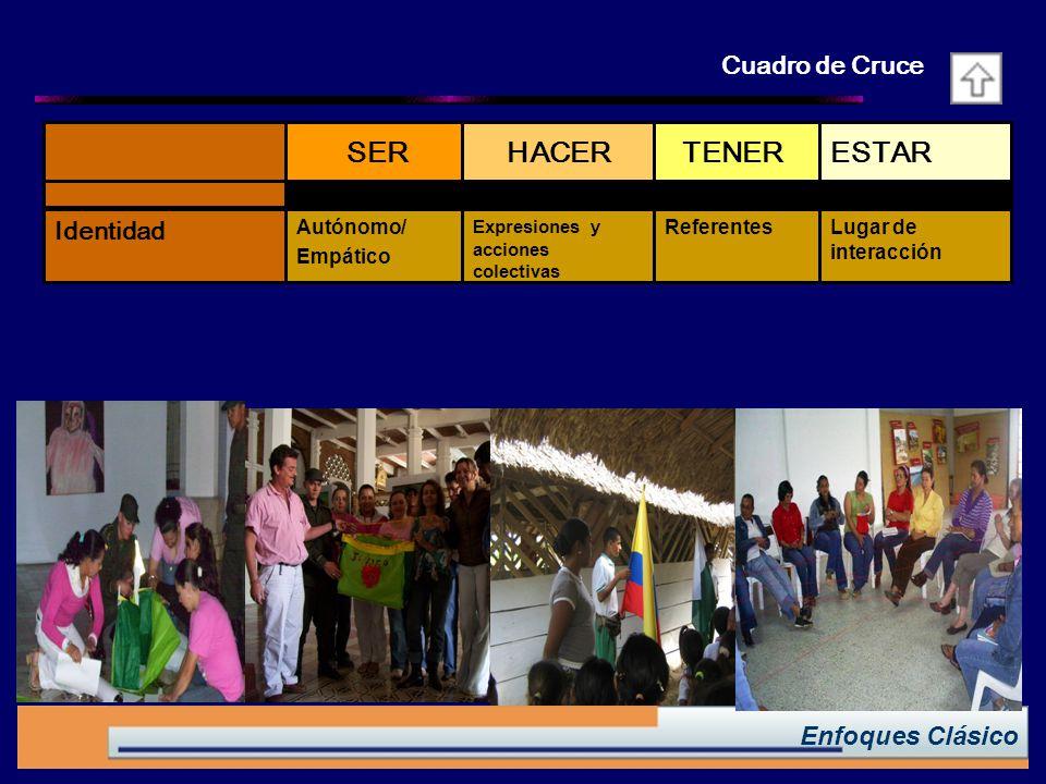 ESTAR TENER HACER SER Cuadro de Cruce Identidad Enfoques Clásico
