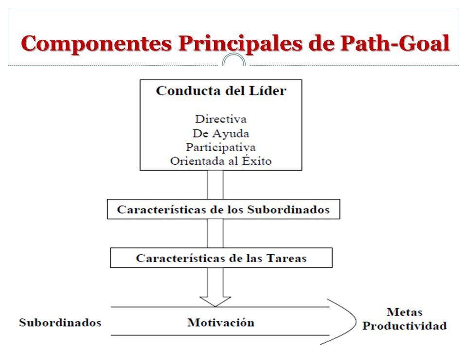 Componentes Principales de Path-Goal