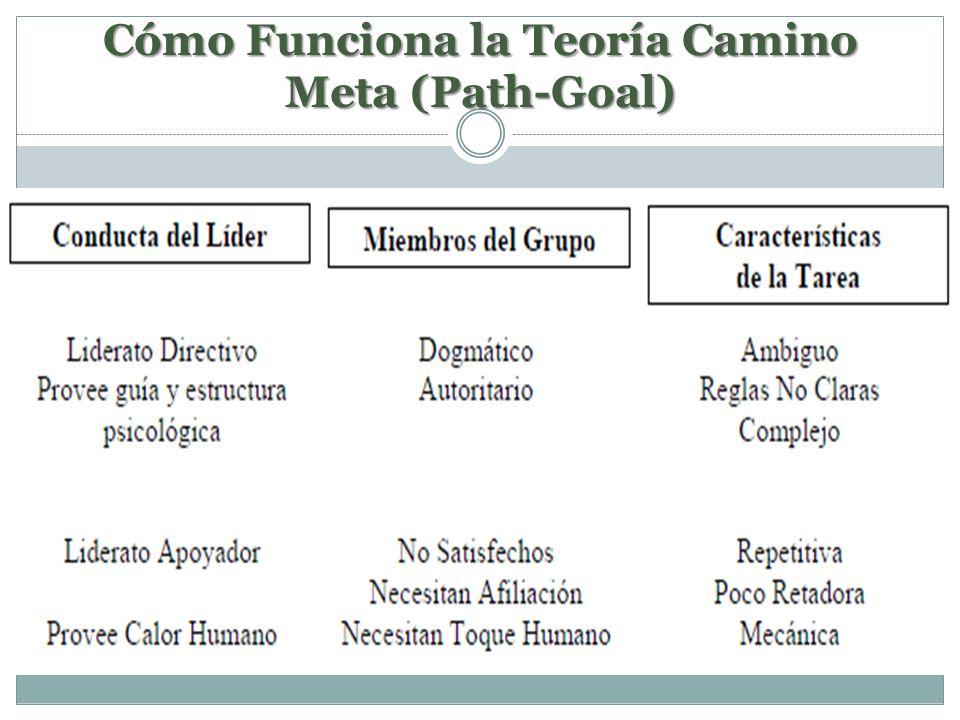 Cómo Funciona la Teoría Camino Meta (Path-Goal)