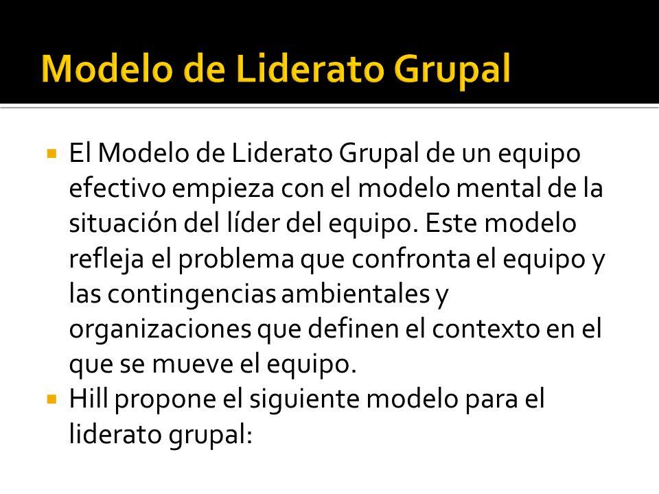 Modelo de Liderato Grupal
